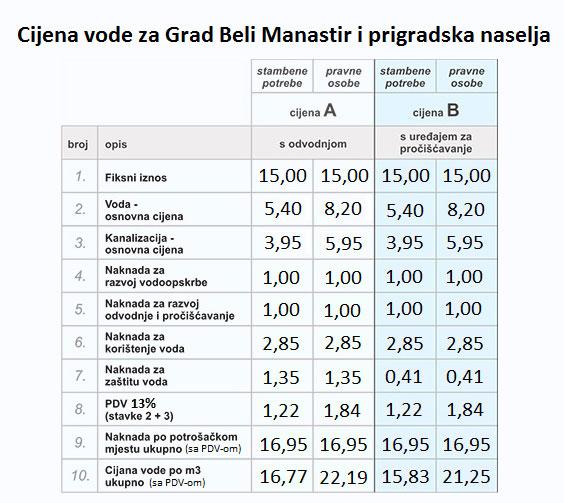 Cijena vode za Grad Beli Manastir i prigradska naselja