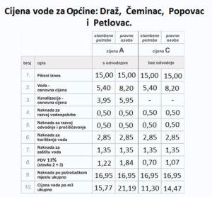 Cijena vode za općine: Draž, Čeminac, Popovac i Petlovac