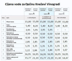 Cijena vode za Općinu Kneževi Vinogradi