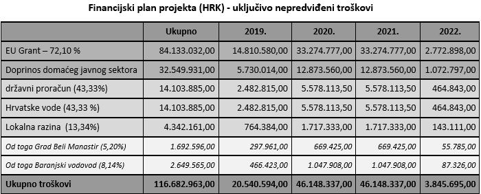 Financijski plan projekta